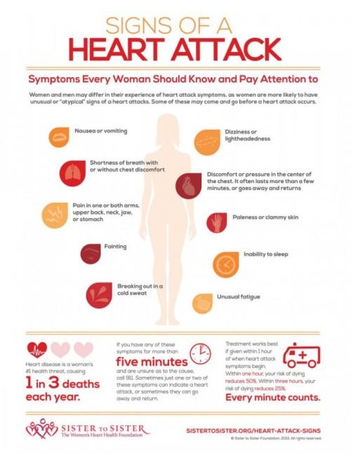 heart_attack_chart